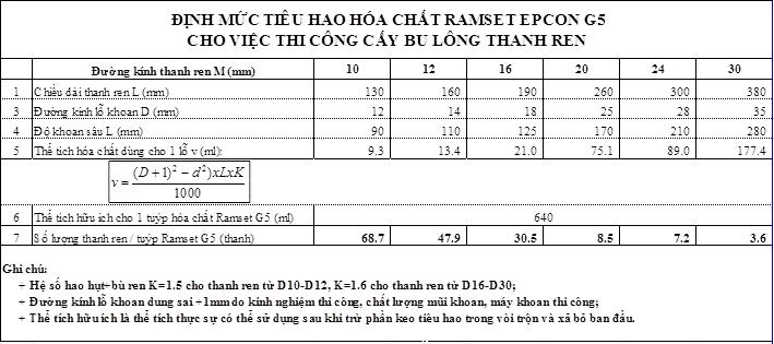 định mức keo cấy thép Ramset Epcon G5