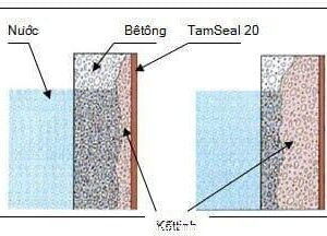 Cơ chế chống thấm của Tamseal 20