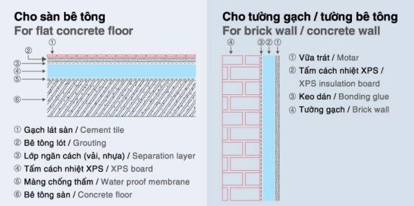 Thi công lắp đặt xốp XPS cho sàn và tường