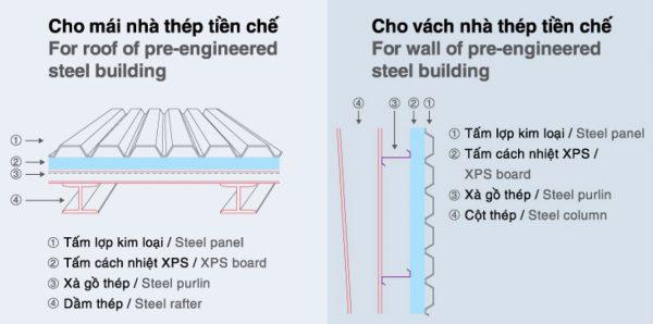 Thi công xốp XPS cho mái và vách nhà thép tiền chế
