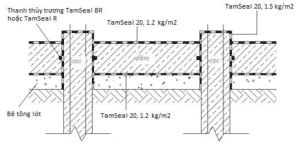 Bản vẽ chống thấm cọc dầm tầng hầm bằng Tamseal 20