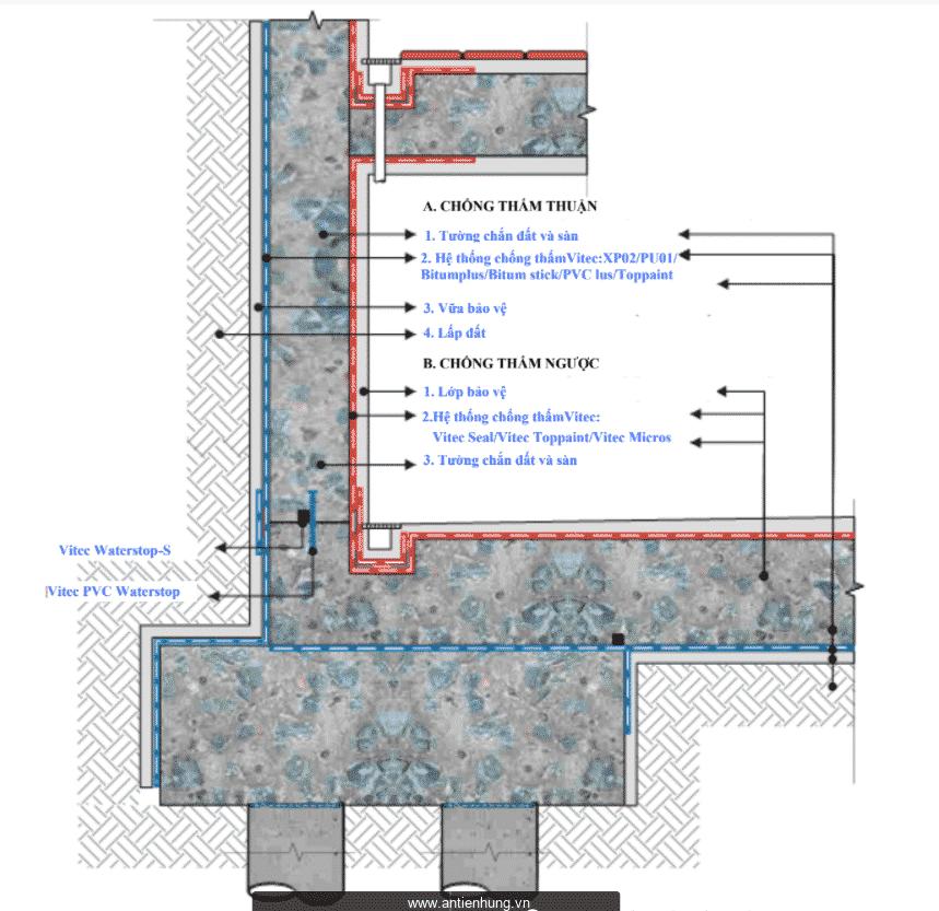 Chi tiết chống thấm tầng chắn đất và đáy hầm- chống thấm thuận và chống thấm nghịch