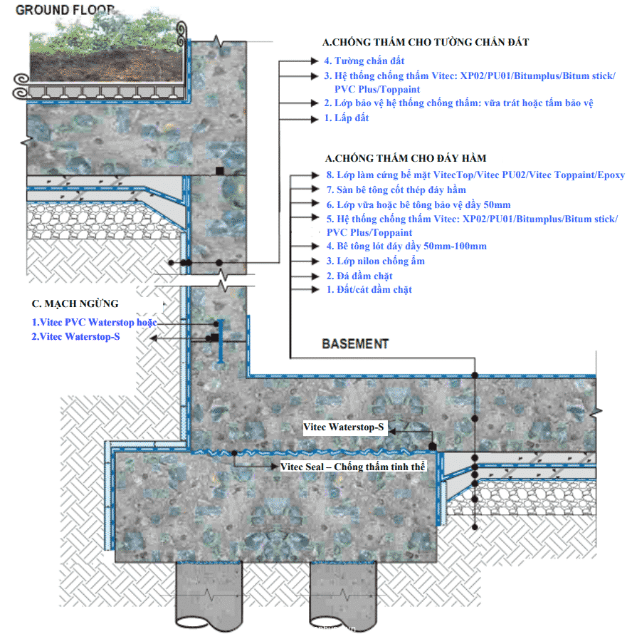 Chi tiết chống thấm tầng chắn đất và đáy hầm