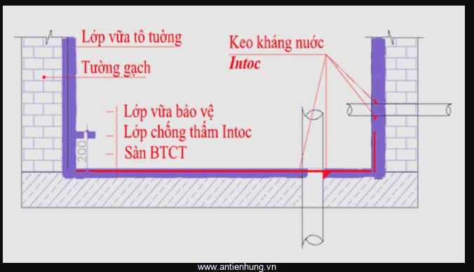 Sử dụng INTOC-04, KEO KHÁNG NƯỚC INTOC