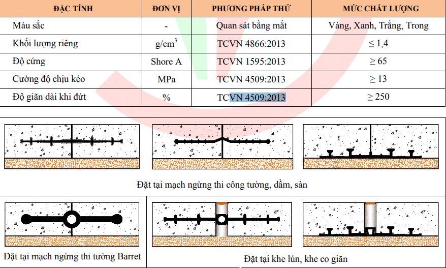 Thông số kỹ thuật Băng cản nước PVC Vinstop V150