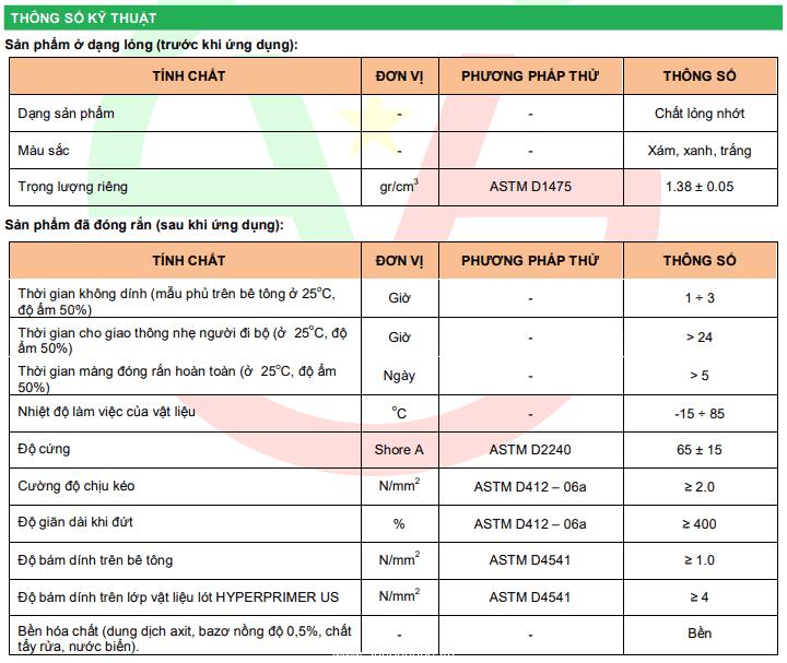 Thông số kỹ thuật HYPERCOAT ACRYL