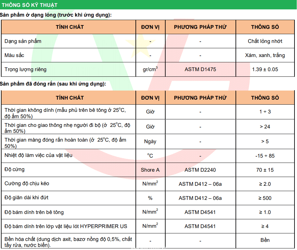 Thông số kỹ thuật HYPERCOAT PU W