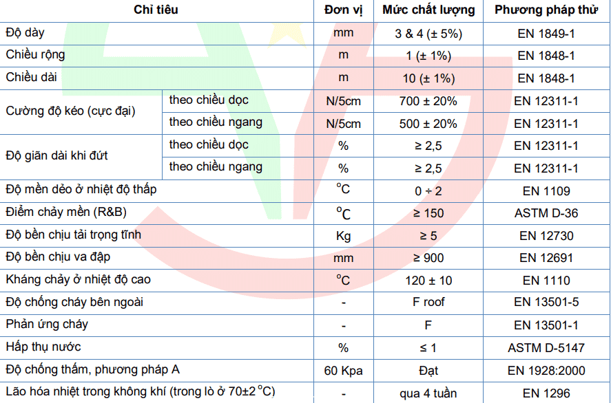 Thông số kỹ thuật Màng chống thấm HYPERBITS TCA PDF
