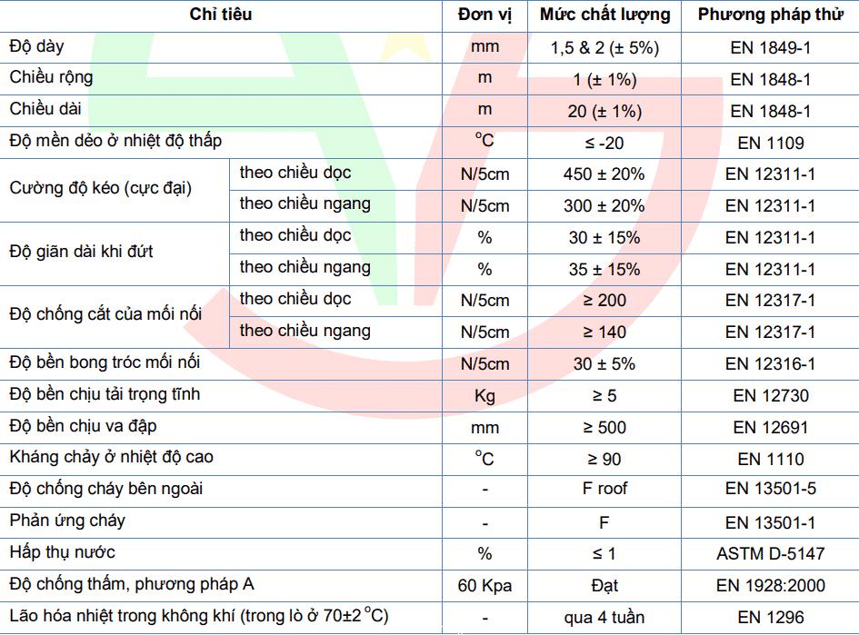 Thông số kỹ thuật màng chống thấm HYPERBITS APS