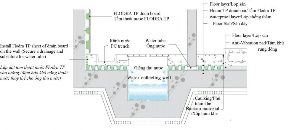 Ứng dụng tấm thoát nước chống thấm FLODRA TP