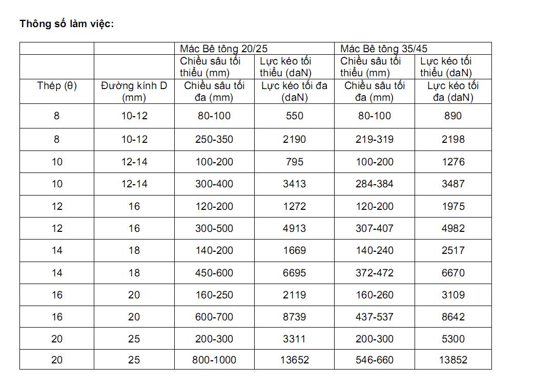 thông số làm việc Keo epoxy đa năng - T171 - antienhung.vn