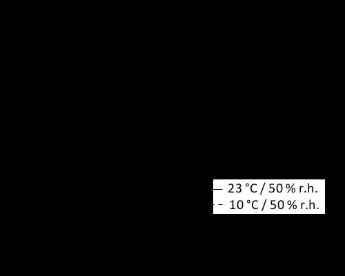 Cơ chế đóng rắn sikaflex 515
